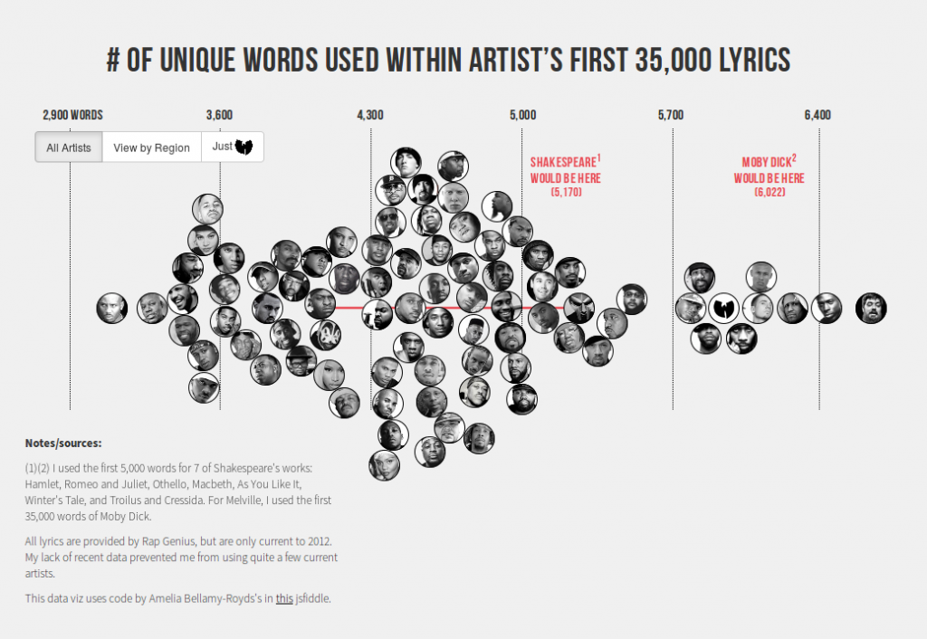 The_Largest_Vocabulary_in_Hip_hop
